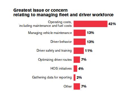 Challenges-fleet-management