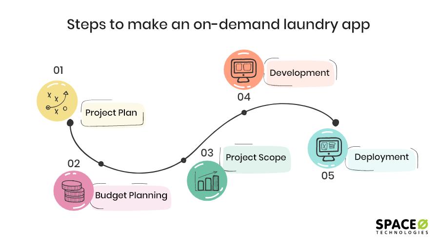 develop-laundry-app