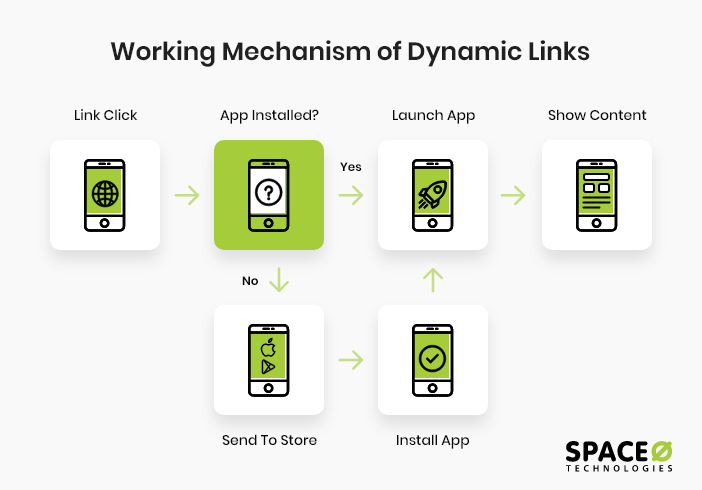 dynamic-link-working