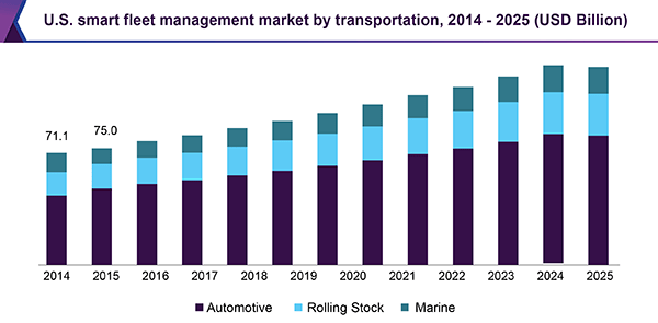 us-smart-fleet-management-market