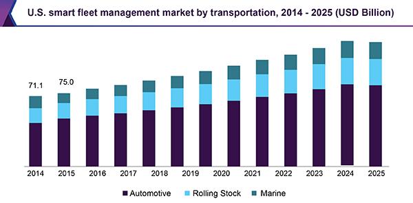 us-smart-fleet-management-market