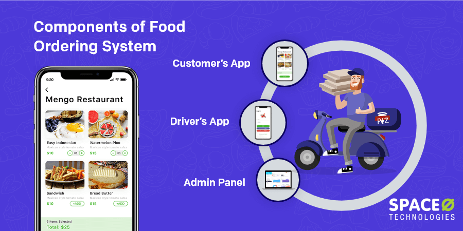 components-food-ordering-system