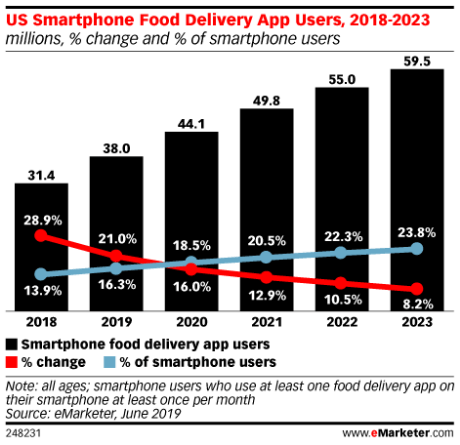 growth-of-food-ordering-systems