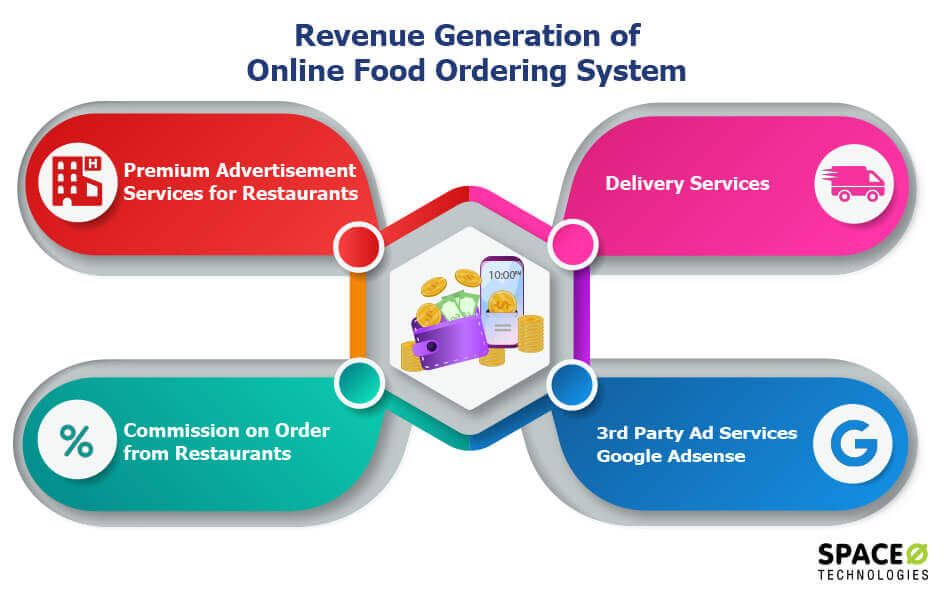 revenue-food-ordering-system