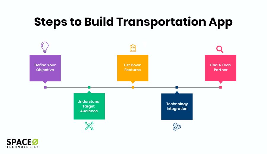 Steps for Transportation App Development