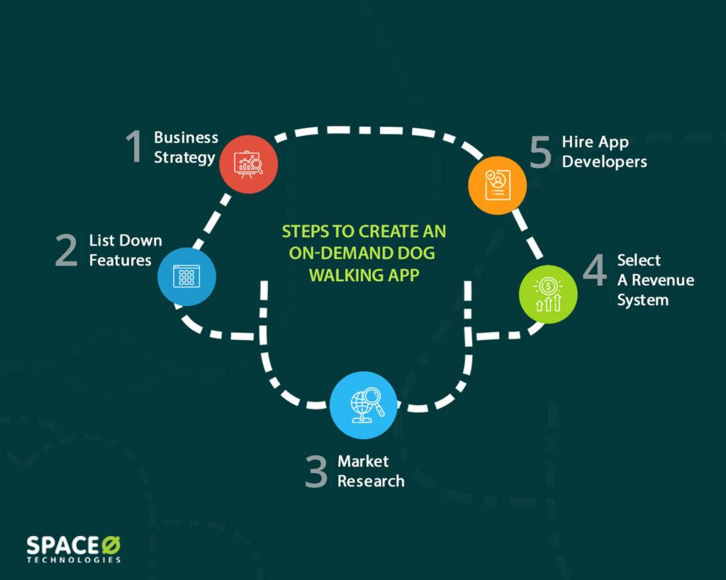 steps-to-create-dog-walking-app