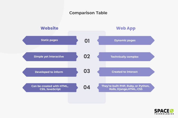 website vs web app