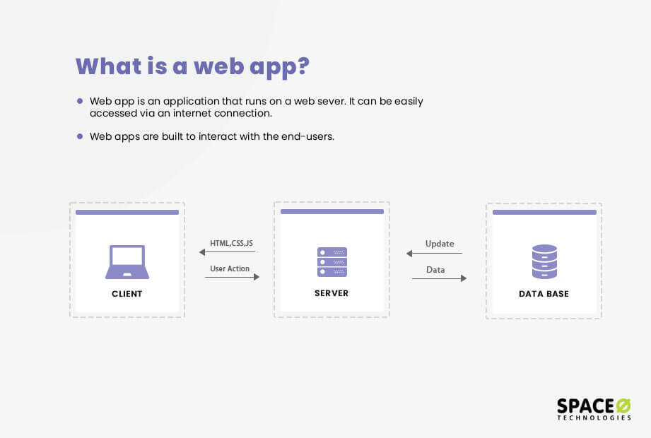 what is a web application?