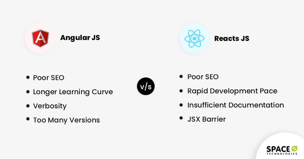 Angular vs React Comparision