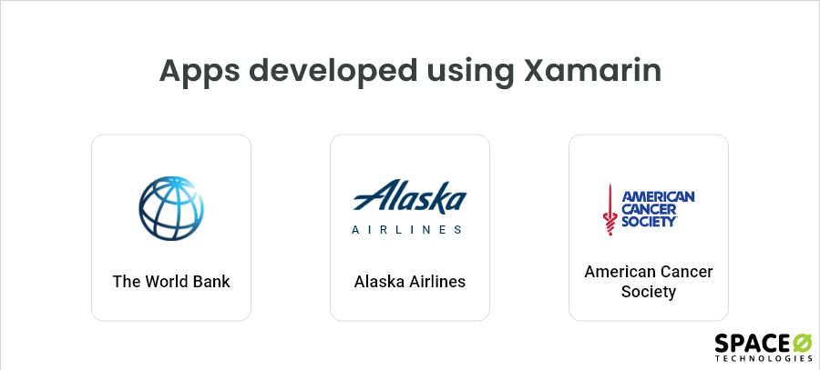 Apps developed using Xamarin