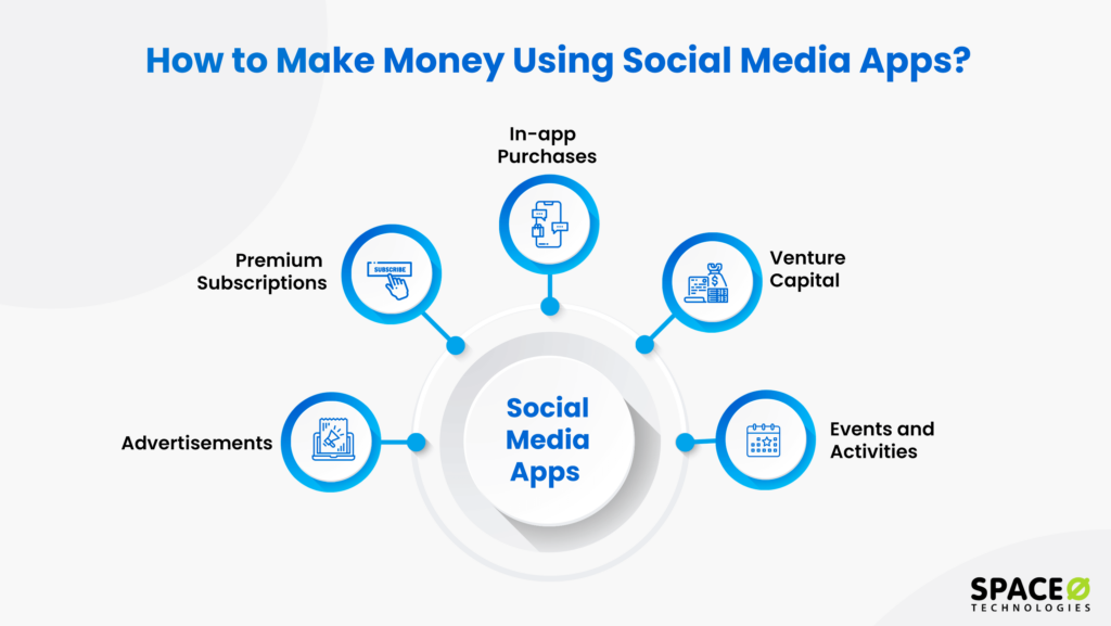 How to Make Money Using Social Media Apps