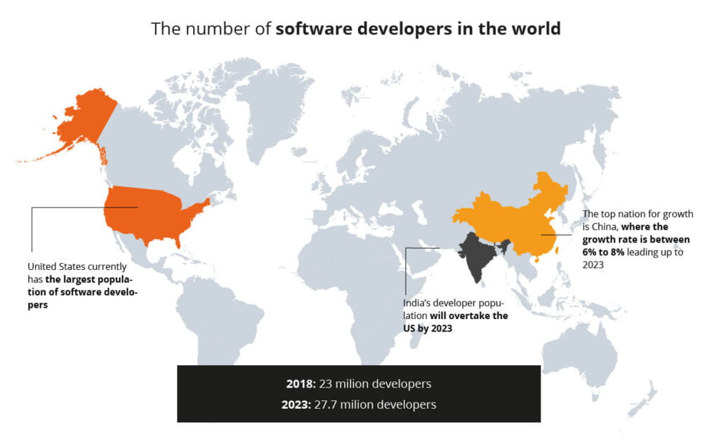software developers in the world