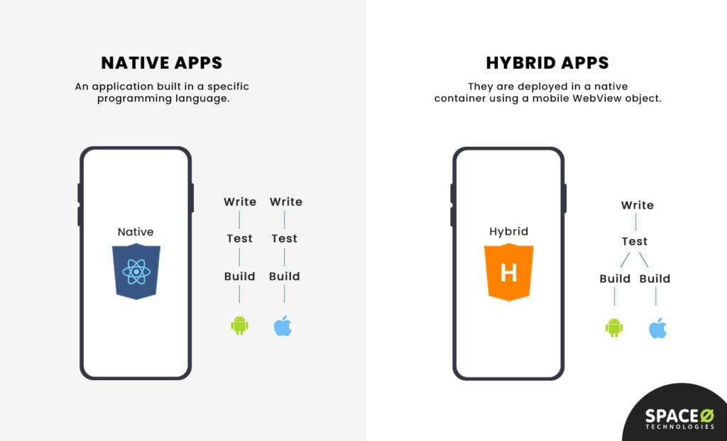 native vs hybrid apps