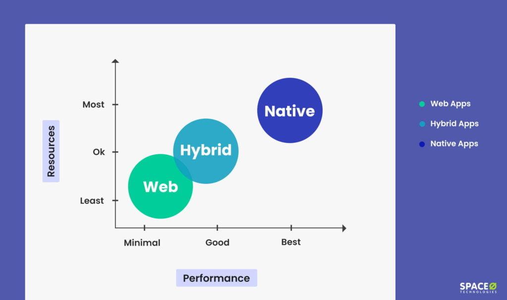 Web Hybrid Native Apps