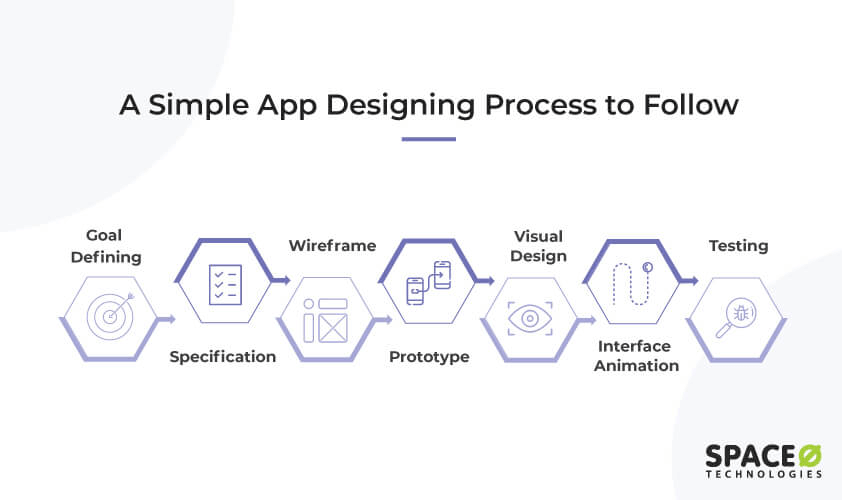 Mobile App Designing Process