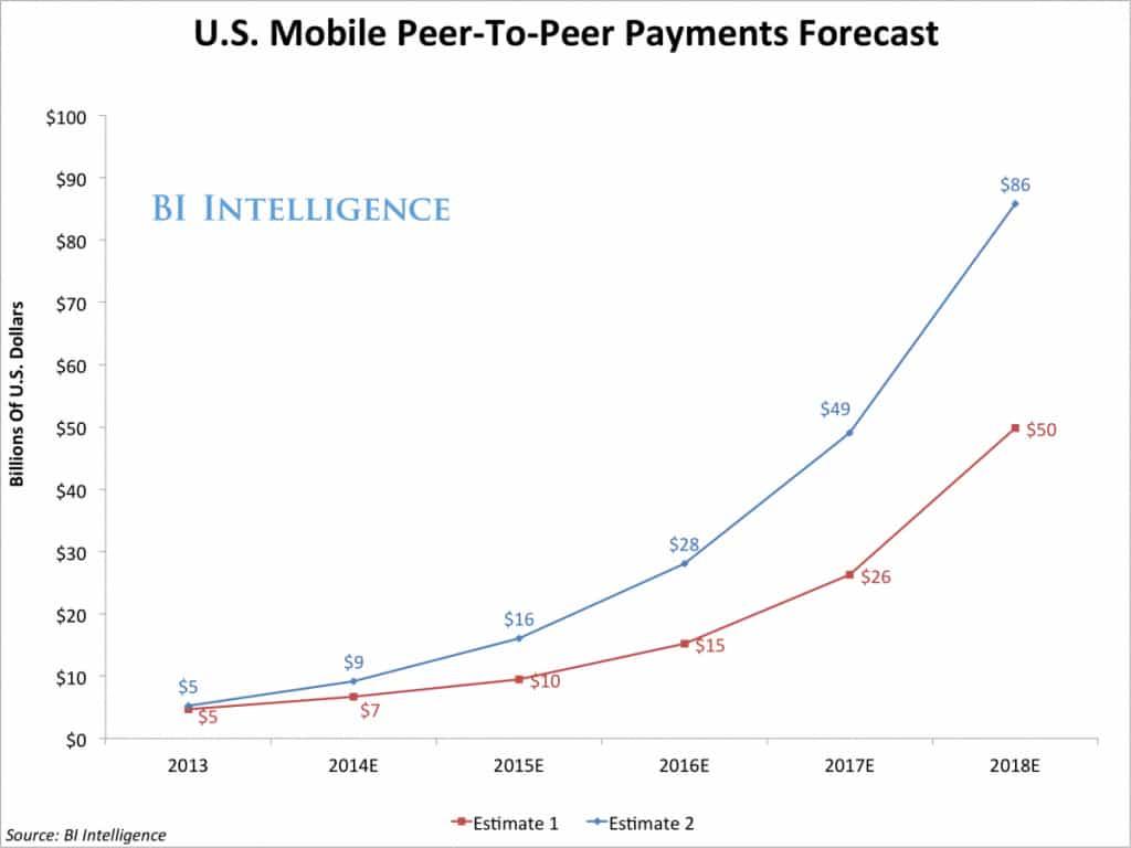 U.S.-P2P-Payment