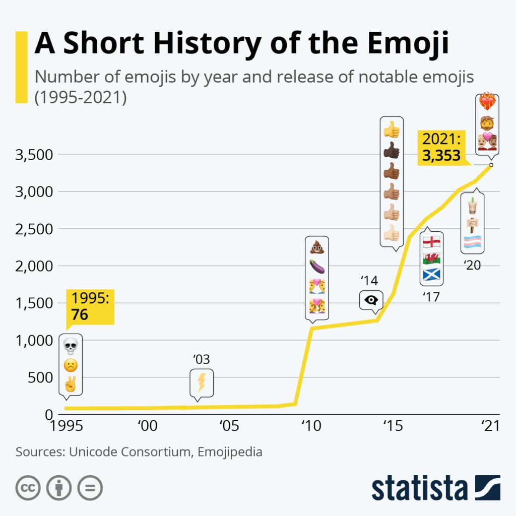 history of emoji