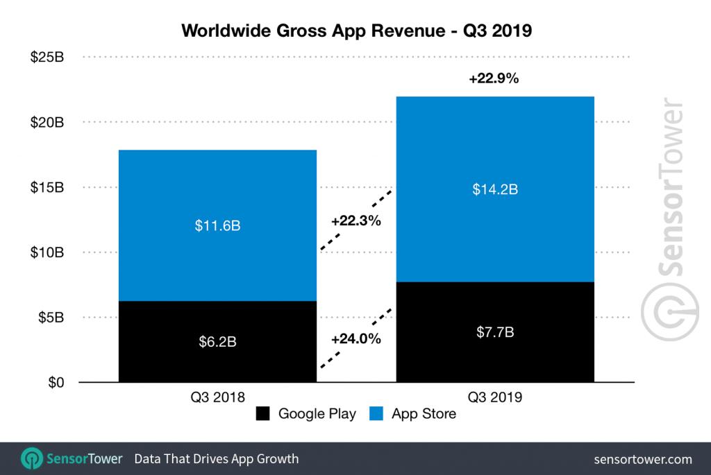 worldwide gross app revenue