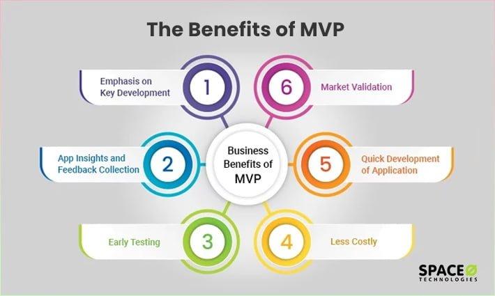 Benefits of MVP