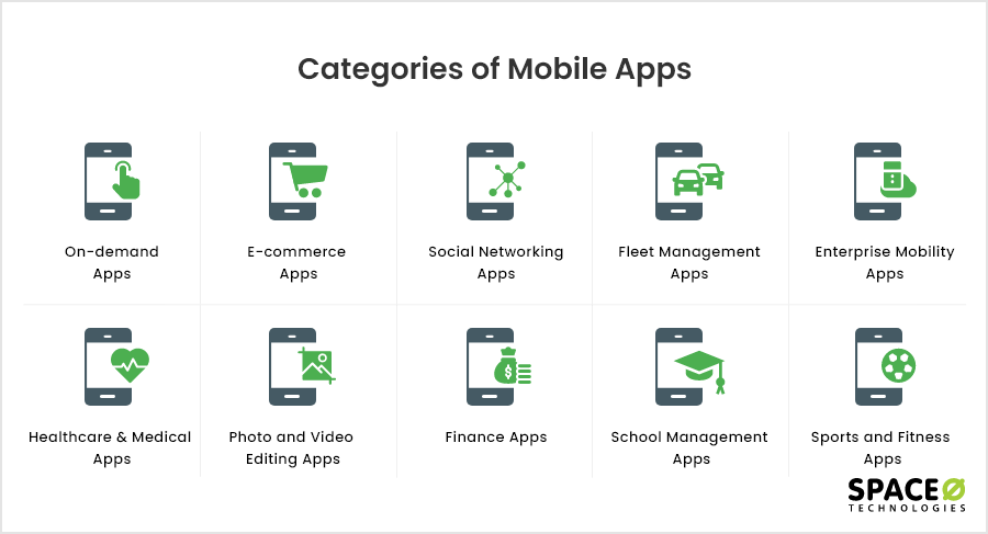 Categories of Mobile Apps