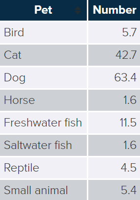 Pets Owned by US