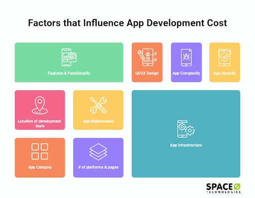 factors that influance app development cost