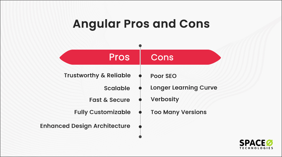 Angular-Pros-and-Cons
