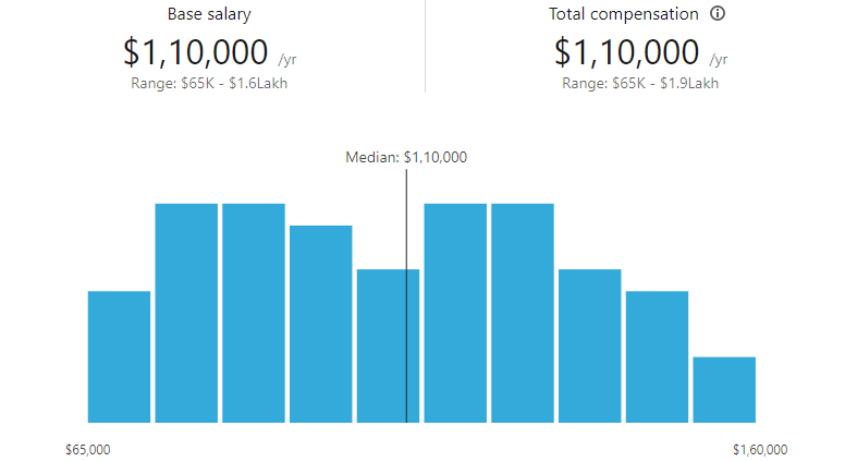 average salary of iOS app developers
