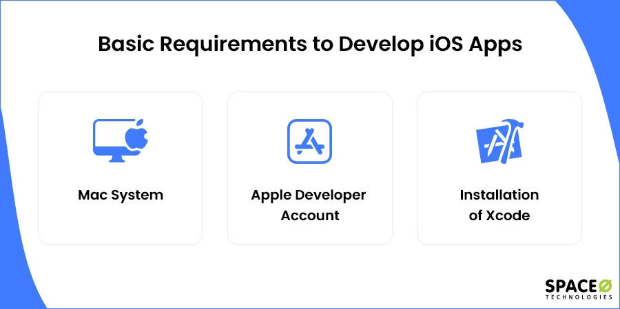 basic requirements to develop apps
