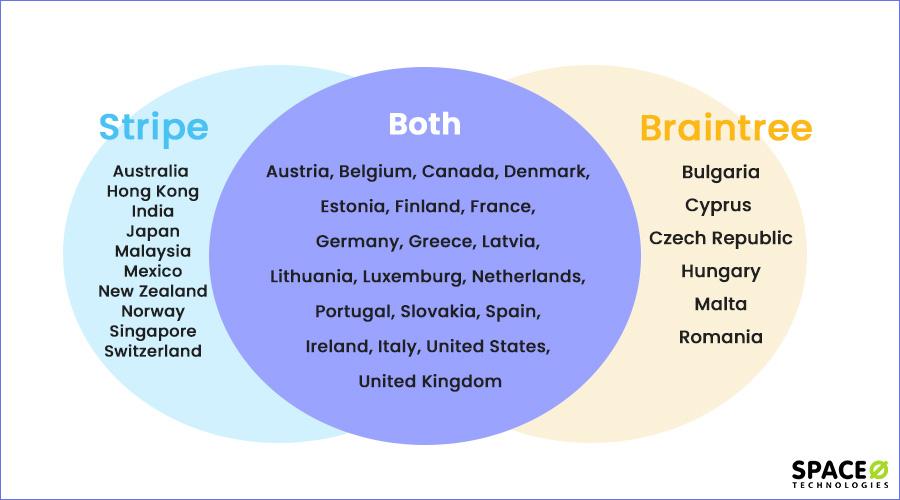 common countries