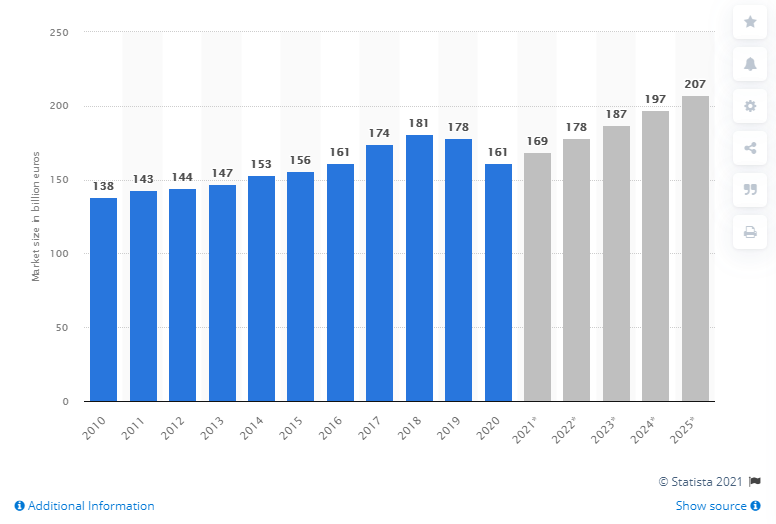 market size of freight forwarding