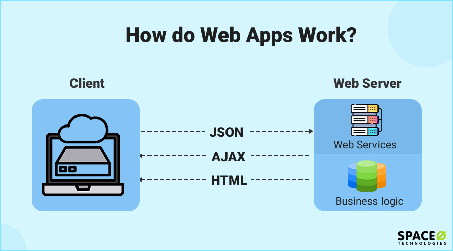 how do web apps work