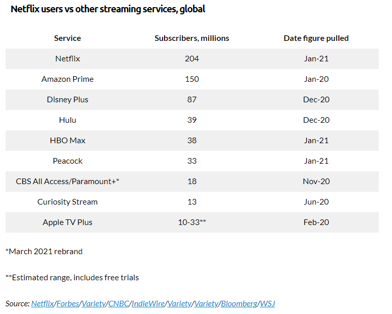 Netflix users vs other streaming services
