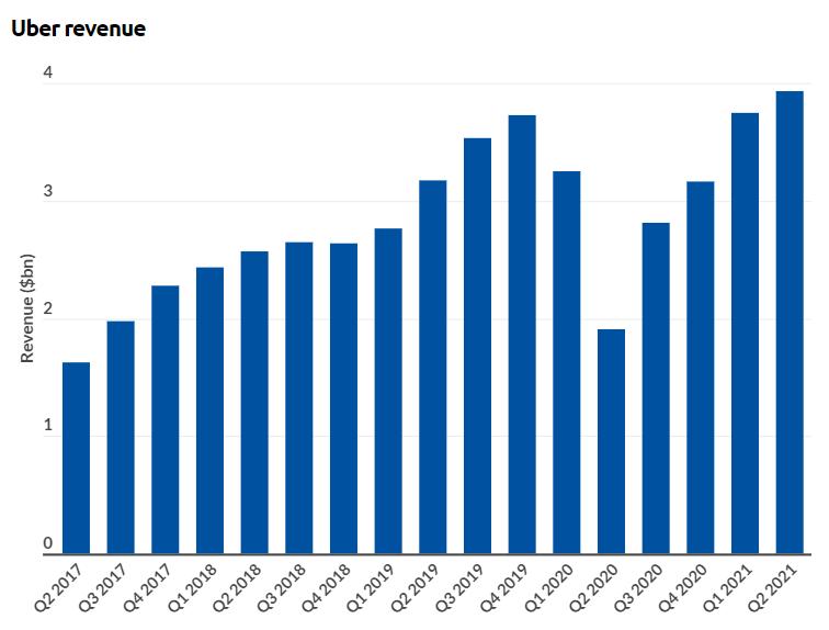uber revenue examples