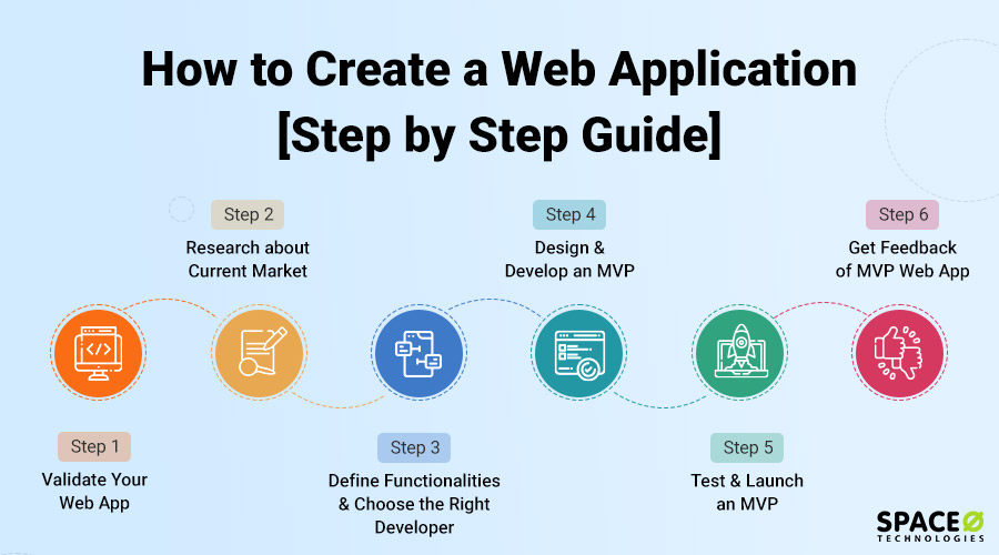 How to Create a Web Application?